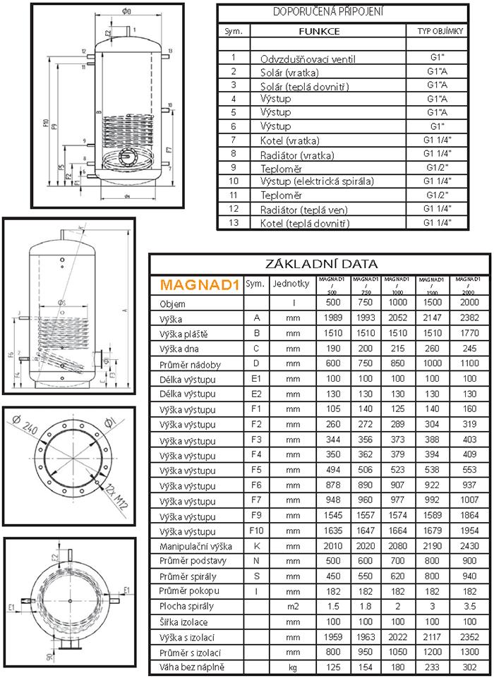 MAGNAD1 - tabulka rozměrů