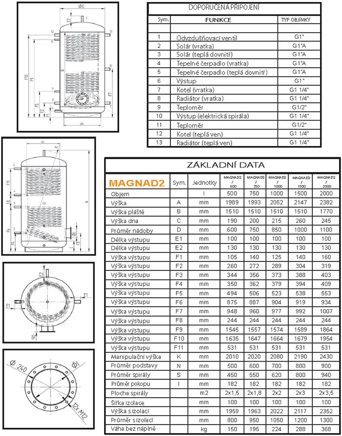 MAGNAD2 - tabulka rozměrů
